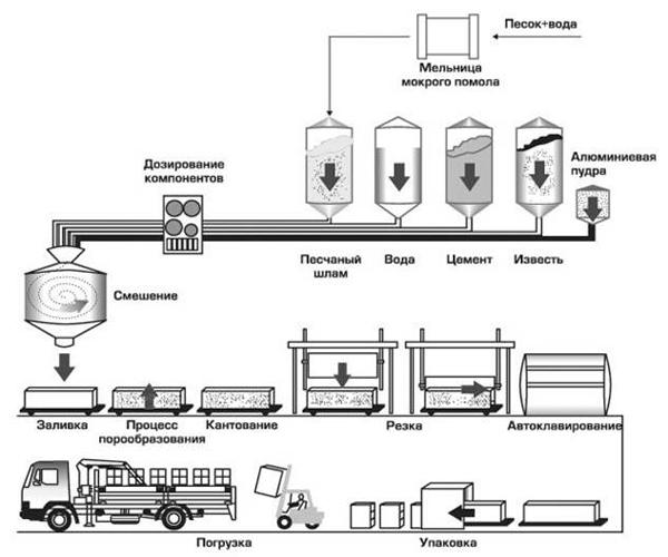оборудование и этапы производства газосиликатов