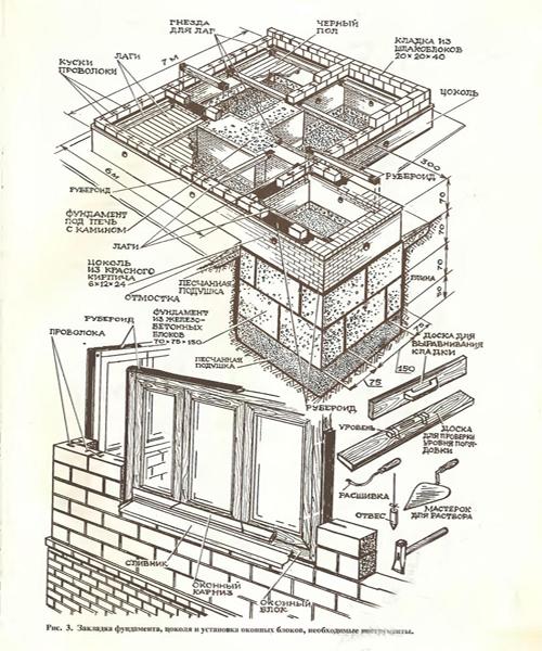 порядок планирования постройки дома из шлакоблока схема