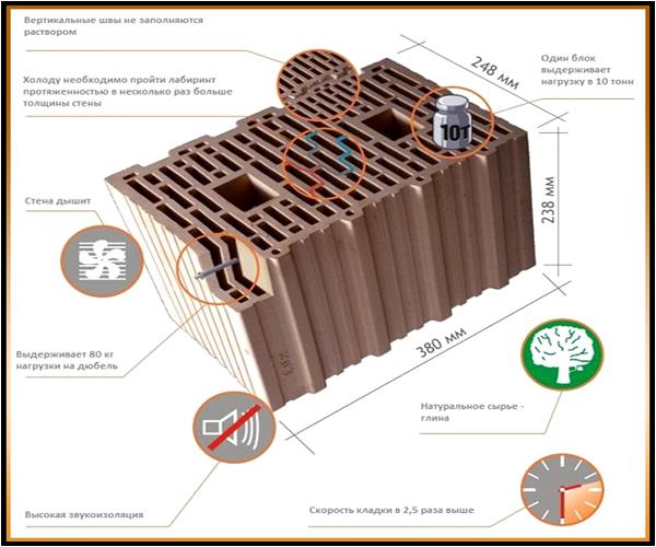 преимущества и описание керамического блока