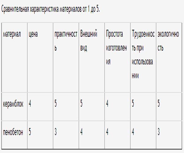 сравнение пенобетона и керамблока