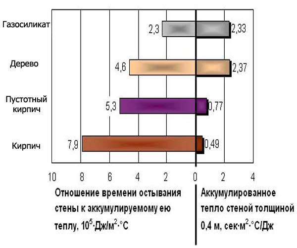 сравнение различных строительных материалов с газосиликатом по теплопроводности