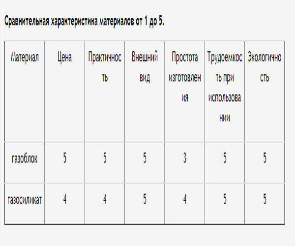 сравнительная таблица газосиликата и газоблока