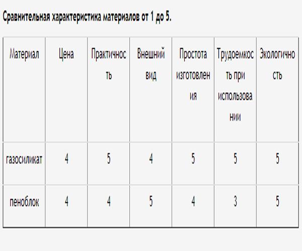 сравнительная таблица газосиликата и пеноблока