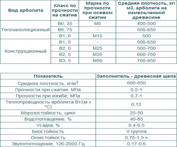 таблица характеристик арболита