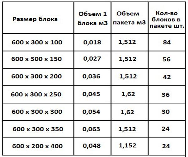 таблица размеров газосиликатных блоков