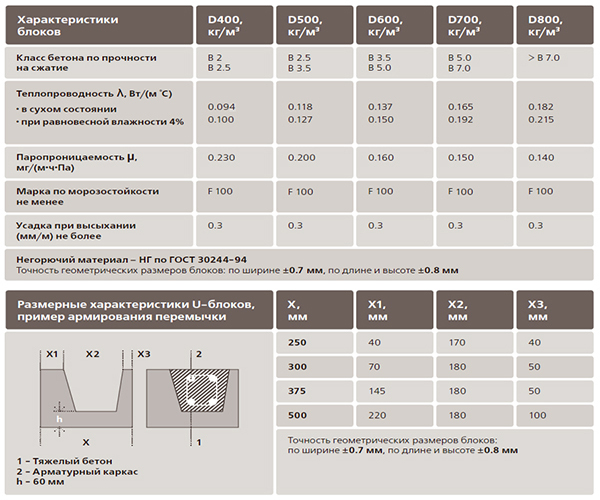 таблица сравнения параметров газосиликатных блоков
