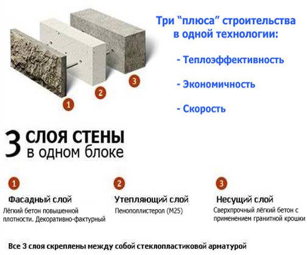 как получают теплоэффективные блоки