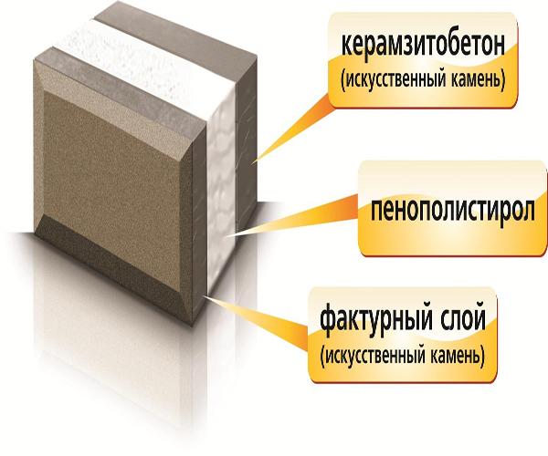 понятие и описание теплоэффективных блоков