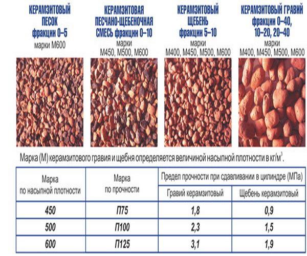 показатели для сертификации различного керамзита