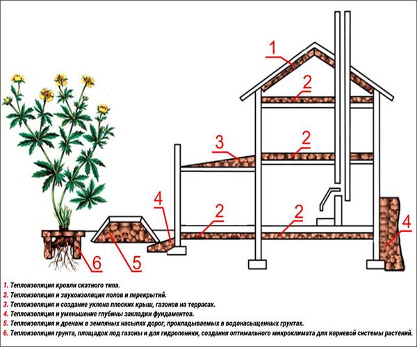 сферы использования керамзитового гравия в строительстве