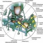Принцип работы механического дозатора цемента
