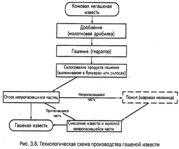 Этапы гашения на производстве