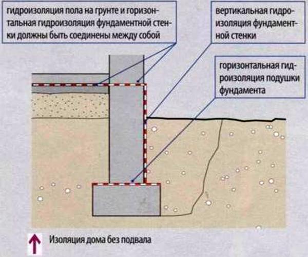 как сделать гидроизоляцию фундамента рубероидом