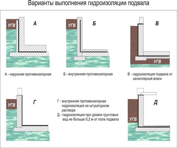 особенности гидроизоляции рубероидом фундамента подвала