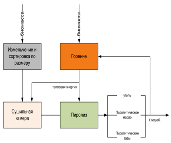 схема пиролиза древесины