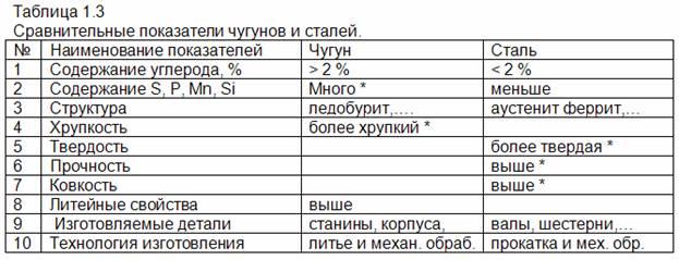 otlichie-chuguna-ot-stali-po-himicheskomu-sostavu